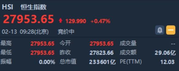 港股開盤(2.13)︱恆指漲0.47%報27953點小米(01810)發盈喜高開0.62%