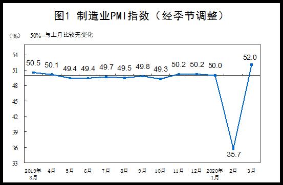 統計局:3月份中國製造業PMI為52.0% 較上月回升16.3個百分點