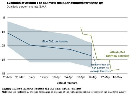 今晚這個經濟數據 將能預示未來美股趨勢