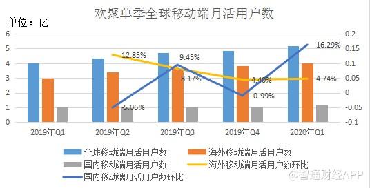 Q1收入增五成 利潤跌卻87.6% 投資者或難為歡聚短視頻買單