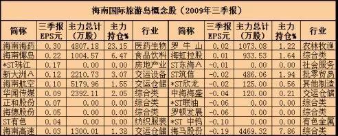 海南能否成為香港的備份? | 土味財經