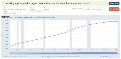 分析師:美國的實際失業率已接近18%