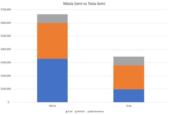 特斯拉 VS Nikola 誰能在電動重卡領域脫穎而出?