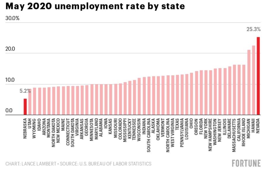 8張圖告訴你真實的美國經濟:可能會出現「W型衰退」