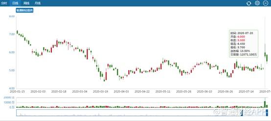 東風集團股份股價進入估值窪地 上A股創業板可否「借東風」?