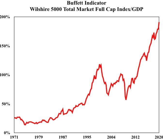 巴菲特指數顯示美股陷入「大而不能倒」 美股市值比美國GDP還要高
