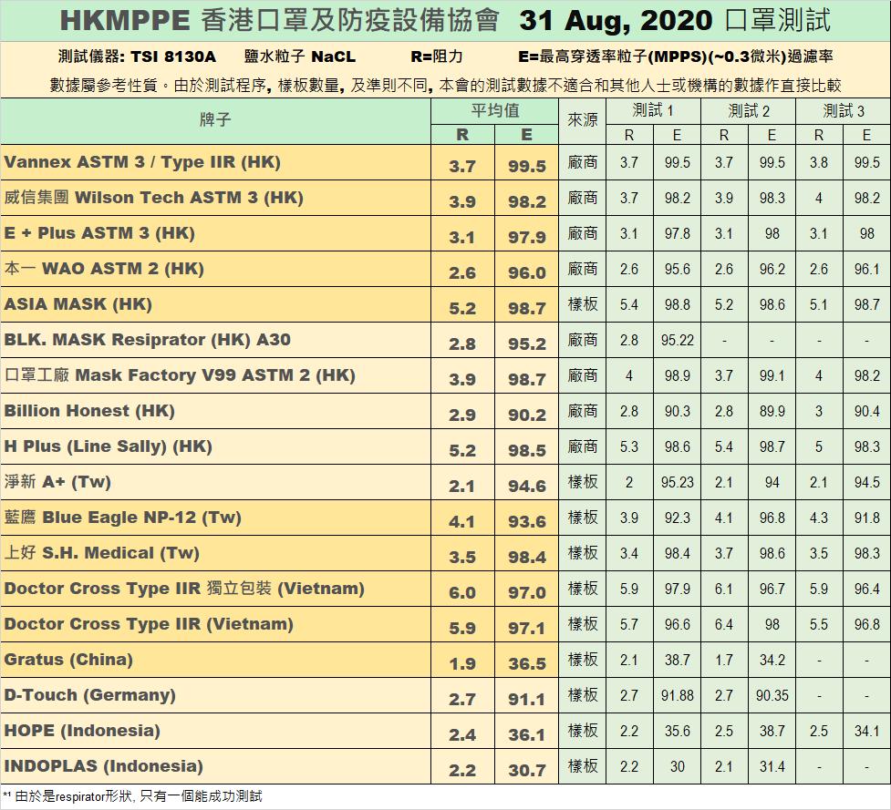 香港口罩及防疫設備協會8月31日測試數據。