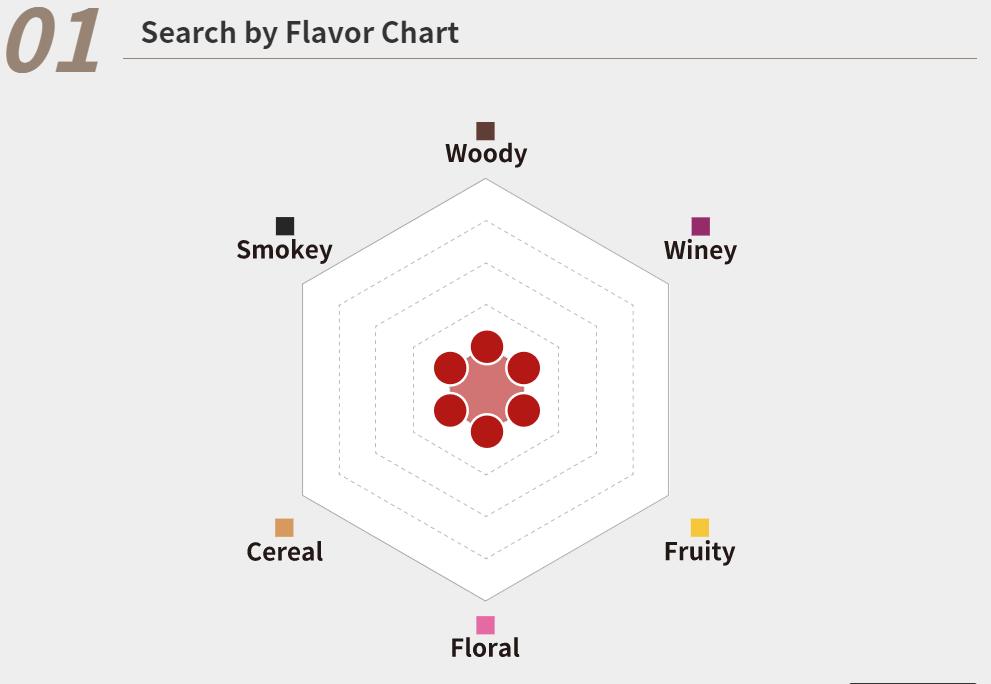 6樣風味包括,木質、果香、煙熏、穀物、花香和酒香。-香港財經時報-HKBT