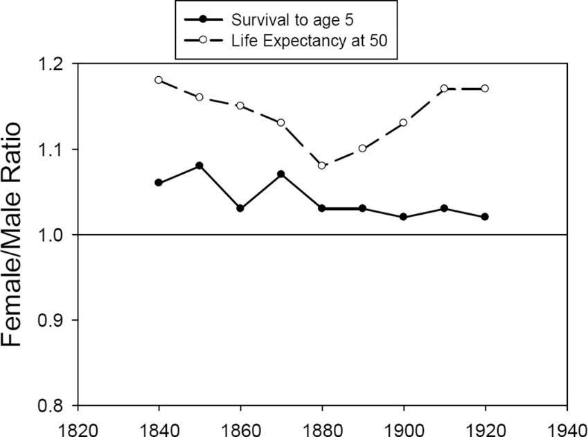 女性/男性壽命比值曲線-香港財經時報-HKBT