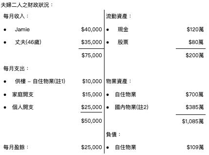 理財個案|45歲想售內地物業部署退休、香港再換自住樓能否先買後賣?|財智姊妹淘-香港財經時報-HKBT