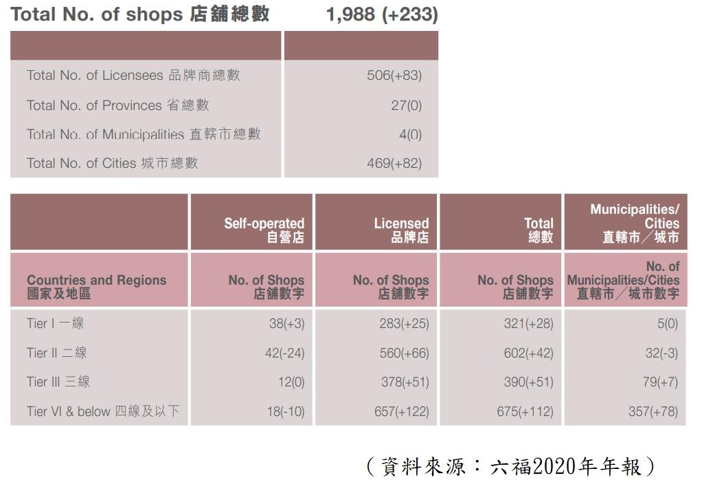 六福分店數目及城市分布結構-六福集團年報-香港財經時報HKBT-香港財經時報-HKBT