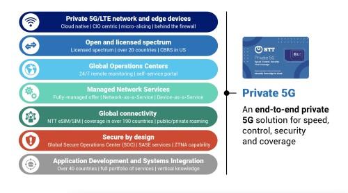 NTT推出首個全球通用的私有5G「網絡即服務」平台