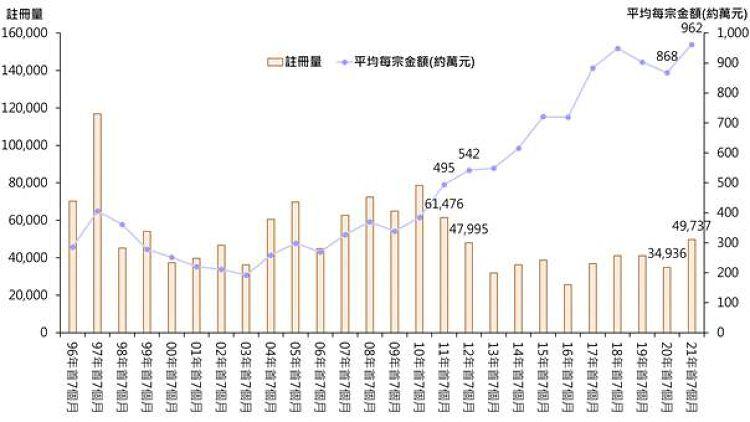 首7個月整體住宅物業註冊量, 香港樓巿, 香港樓價, 香港財經時報HKBT