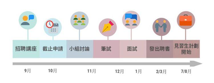 政府職位空缺, 金管局, 見習經理計劃, 2年培訓, 工作經驗不拘, HKBT, 香港財經時報
